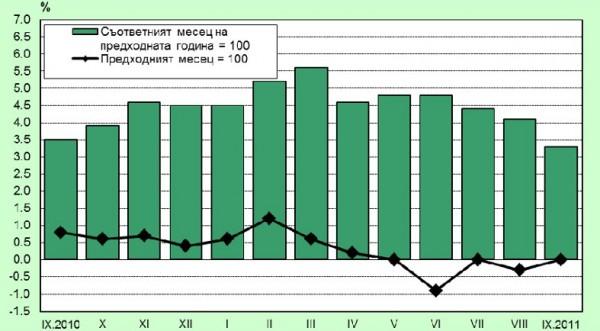инфляция в болгарии