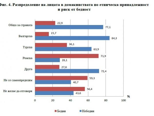 Снимка: Всеки пети българин крайно беден, най-зле във Видин и Пазарджик